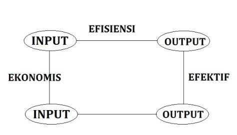 Efisiensi